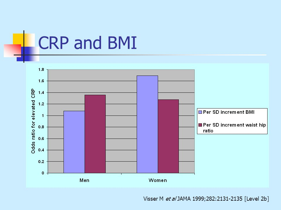 CRP and BMI Visser M et al JAMA 1999;282:2131-2135 [Level 2b]